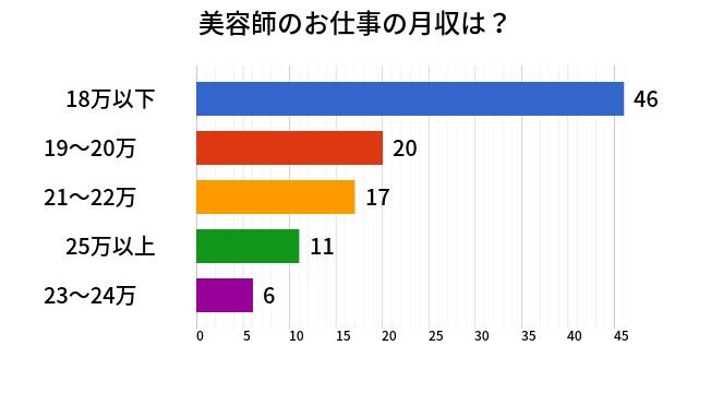 【美容師の収入・月収】スタイリスト、アシスタント、見習いの現実!?